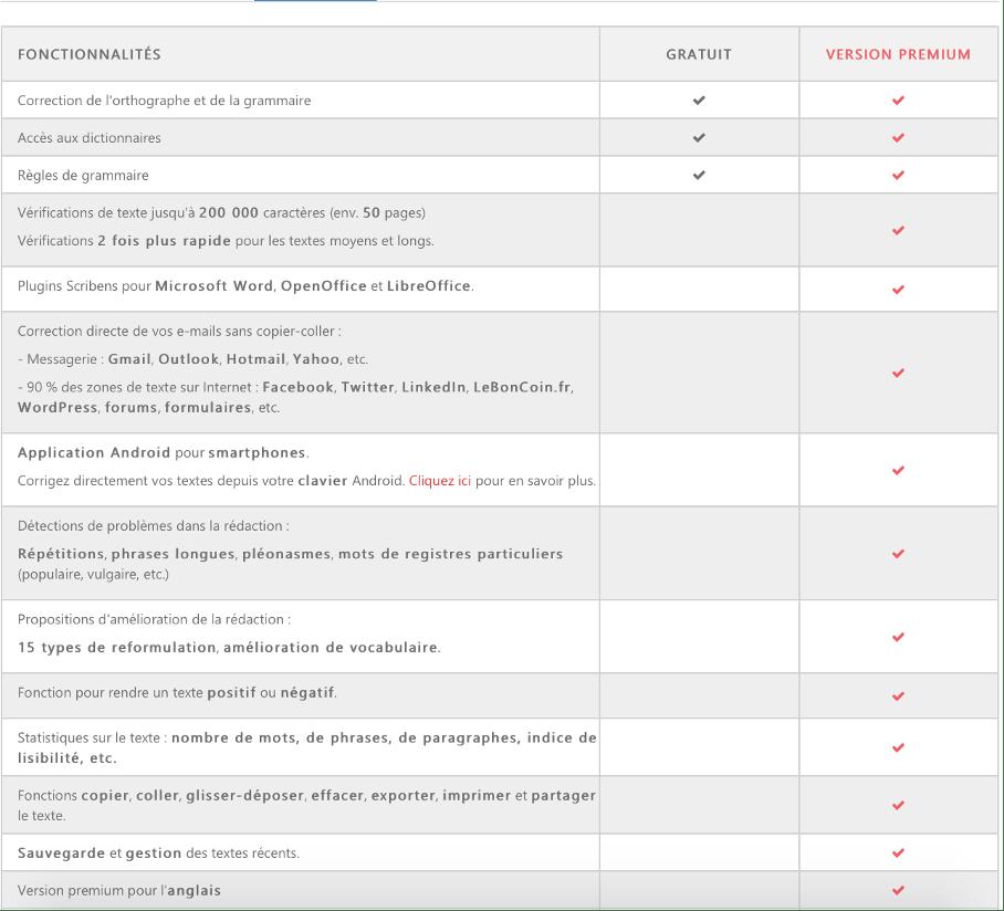 avantages scribens premium vs scirbens gratuit