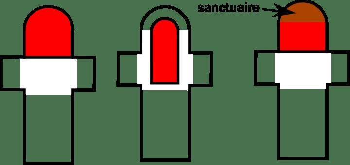 Position du chœur liturgique