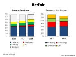 Betfair Revenue & Expense Breakdown