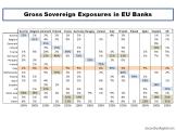 Gross Sovereign Exposures in EU Banks