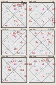 The natal chart of Veda Vyasa-Rasi chart and most important divisional charts