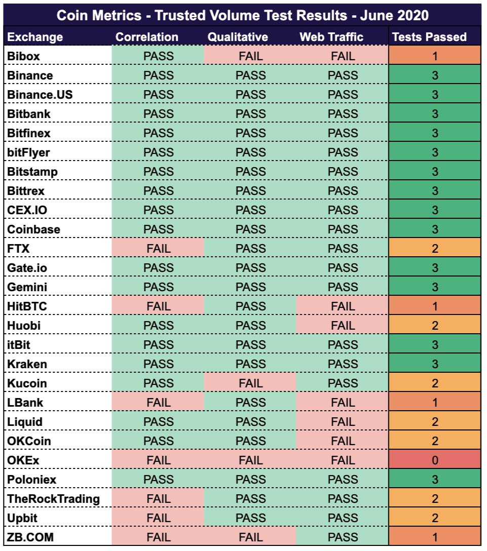 Crypto exchange scores on the Trusted Volume Framework
