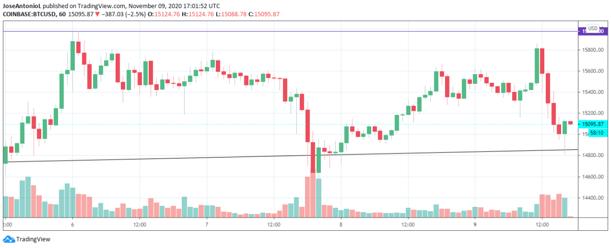 The last hours of Bitcoin