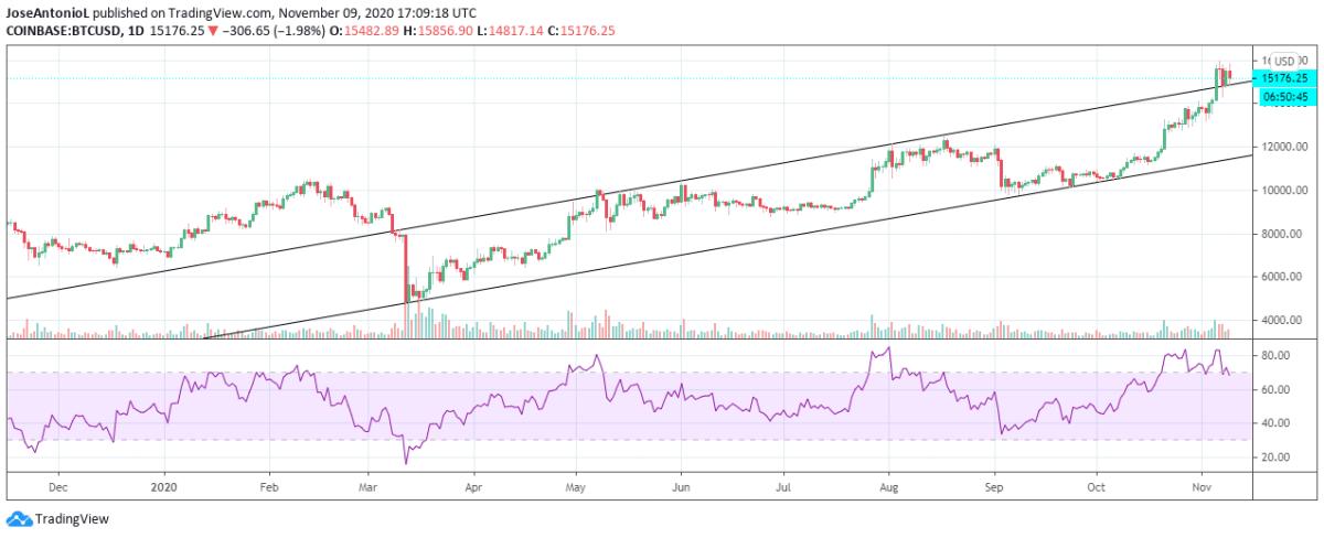 Bitcoin has been bullish since March 2020. Image: Tradingview