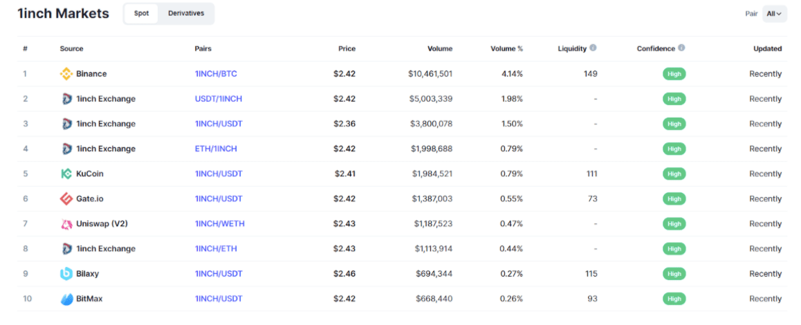 1inch Markets crypto prices list