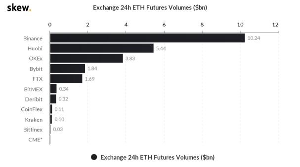 Ethereum futures 24 hour volume. Source: Skew