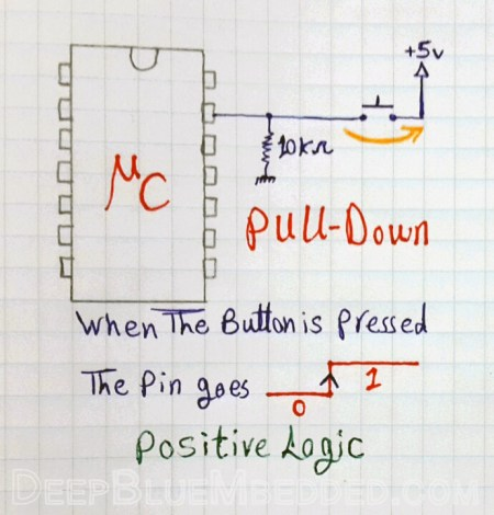 Input/Output Ports Tutorial - GPIO Pins