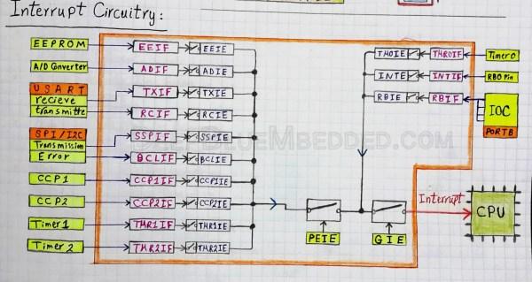 IRQ - Interrupt Request Pins – Embedded Systems Tutorials