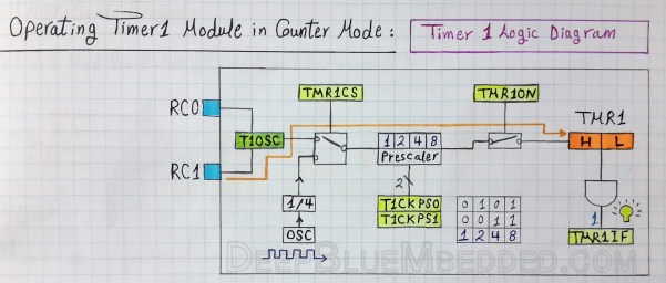 Timer Modules In Microcontrollers | Embedded Systems Tutorials
