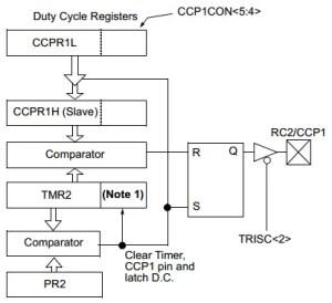 Pulse Width Modulation - PWM Tutorial | DeepBlue Embedded Tutorials