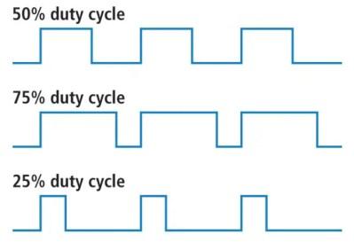 Pulse Width Modulation - PWM Tutorial | DeepBlue Embedded