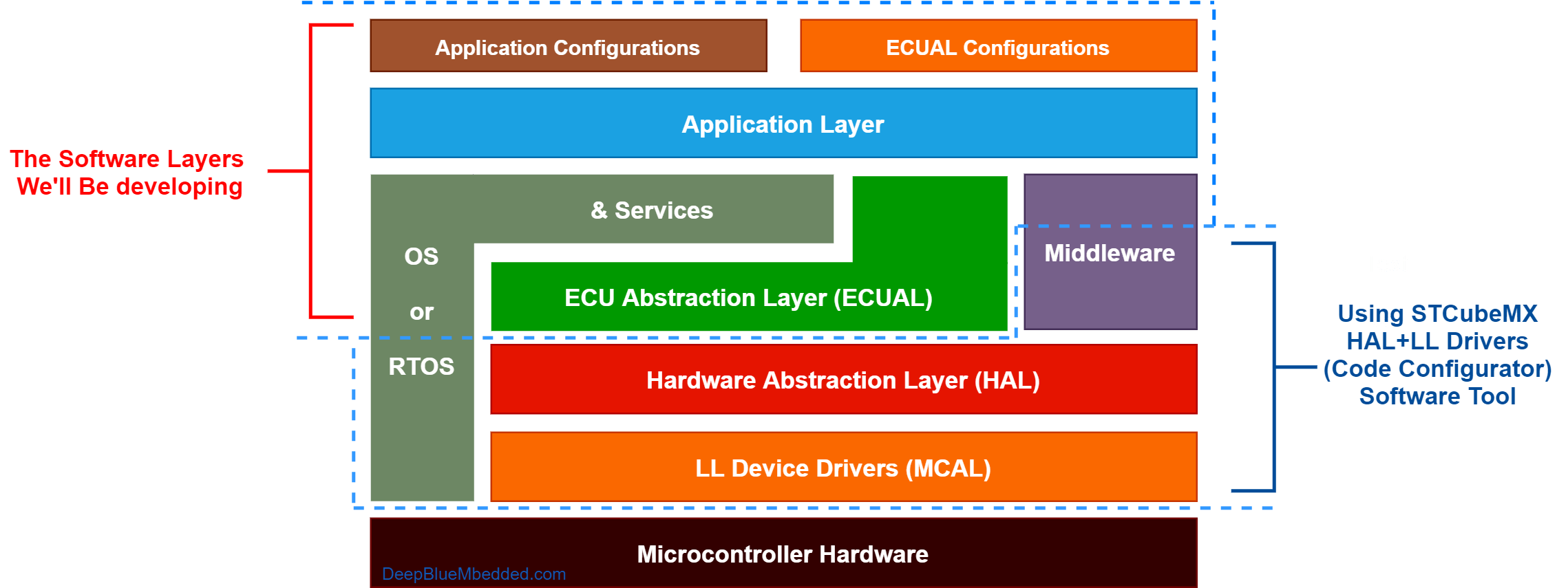 STM32 Embedded Software Layered Architecture