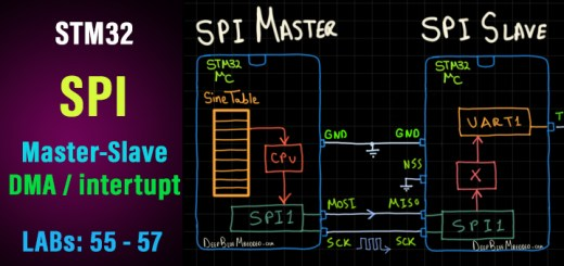 STM32 SPI Tutorial - Interrupt DMA Polling - SPI HAL Example Code Projects