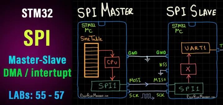 STM32 SPI Tutorial - Interrupt DMA Polling - SPI HAL Example Code Projects