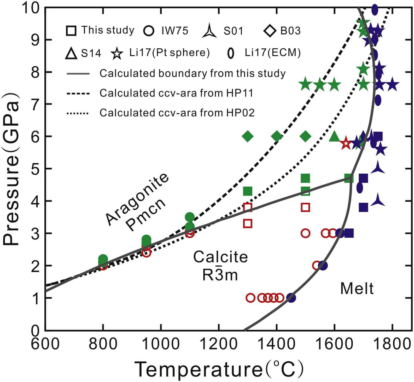 A Step Toward Modeling Carbonatites In The Subsurface