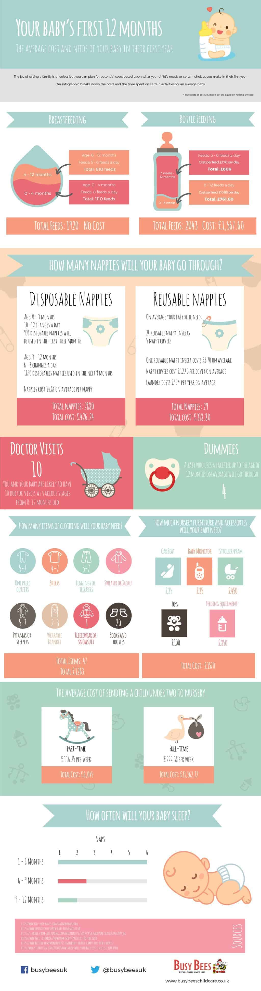 Cost of Baby's First Year