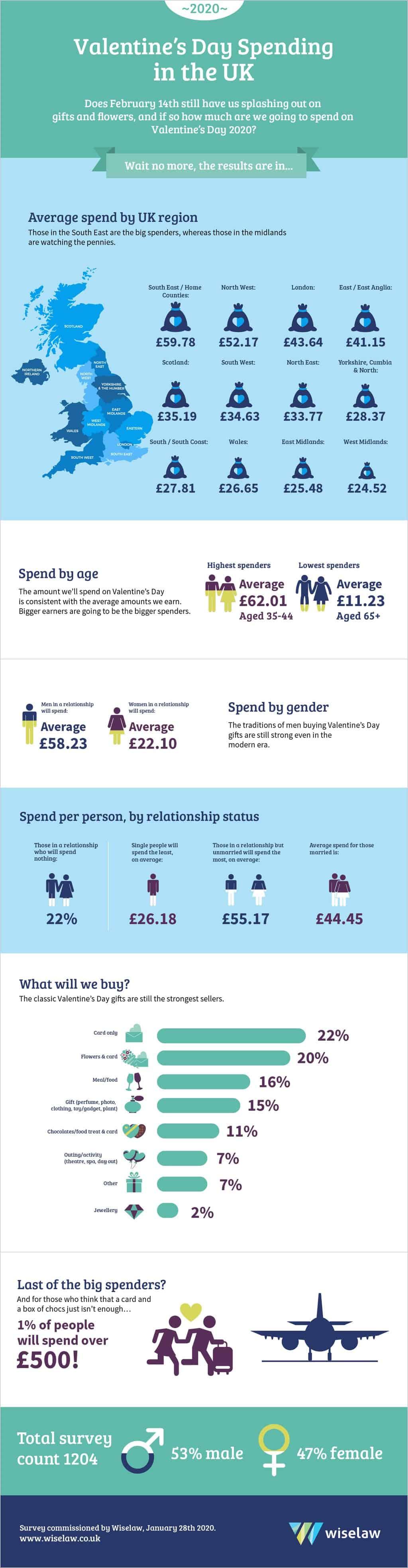 infographic-valentines-feb2020-min