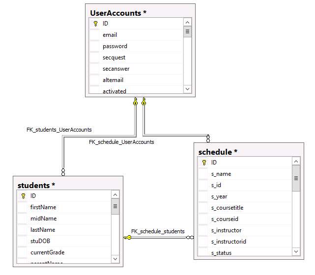 database diagram showing table relationships