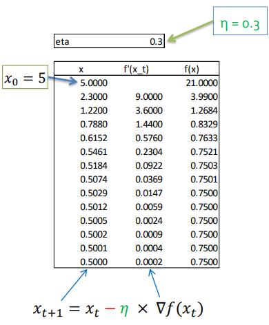 calcul des dérivés pour une descente de gradient