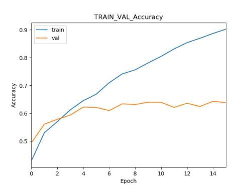 graphique de suivi de metriques precision