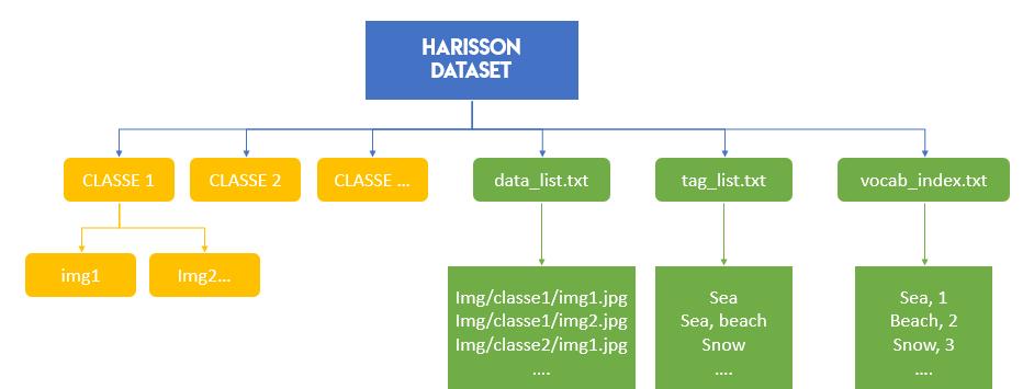 structure harrison dataset