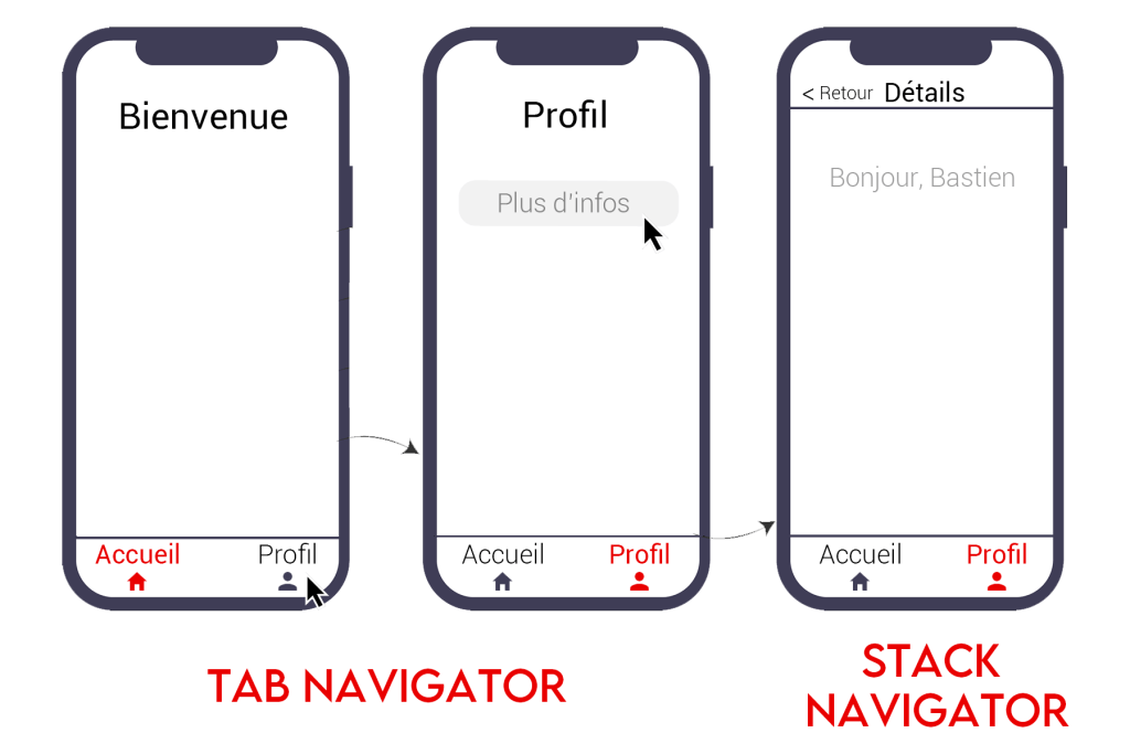 stack navigator and tabs navigator react native