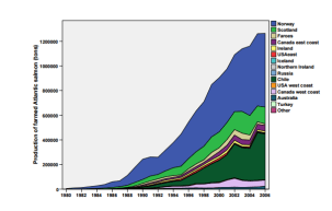 Production of farmed Atlantic salmon during 1980-2006 (WWW1)