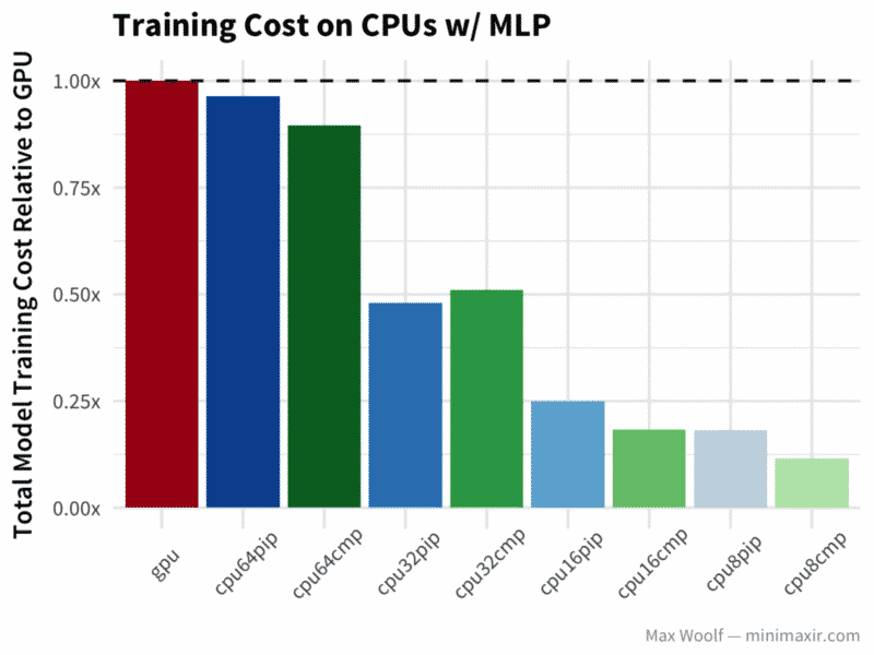 Max Woolf's benchmarking of TensorFlow on Cloud CPUs