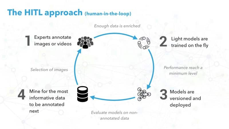 The human-in-the-loop (HITL) approach.