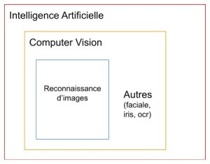 Difference between computer vision and image recognition.