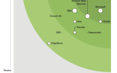 """Deepomatic has been named """"Strong Performer"""" in The Forrester New Wave™: Computer Vision Platforms, Q4 2019"""