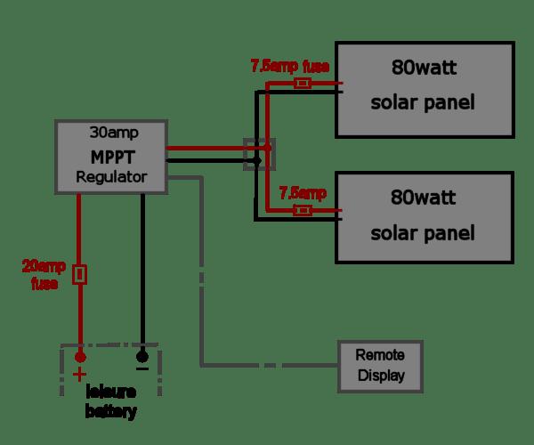 deep red  a selfbuild motorhome  solar