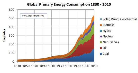Rembrandt Koppelaar on World Energy Consumption 1830-2010 ...