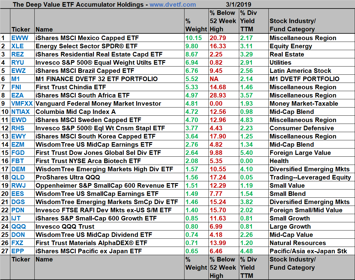 Deep Value ETF Accumulator ~ Finding Value in ETF s Worth Owning for ... 73aadc6dea97f