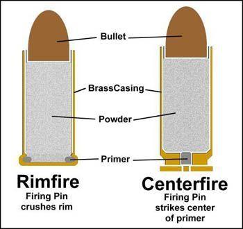 Centerfire and Rimfire