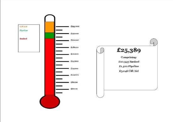 Fundraising update Dec 2013