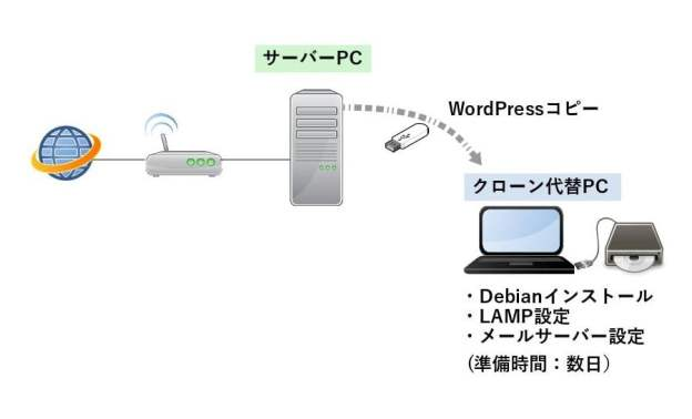 change-Debian-Stretch2-1