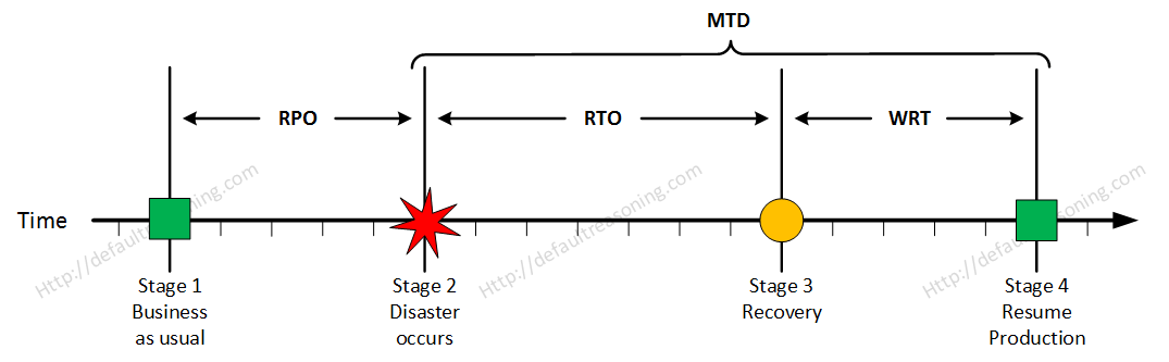 RPO, RTO, WRT, MTD…WTH?! - Default Reasoning