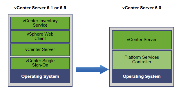 How to upgrade vSphere 5 5 to version 6 0 - Part 1