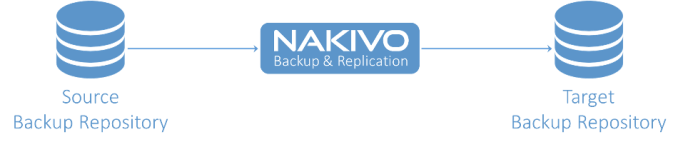 Nakivo for VMware
