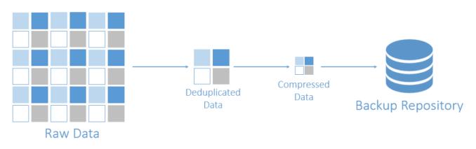 Nakivo for VMware deduplication