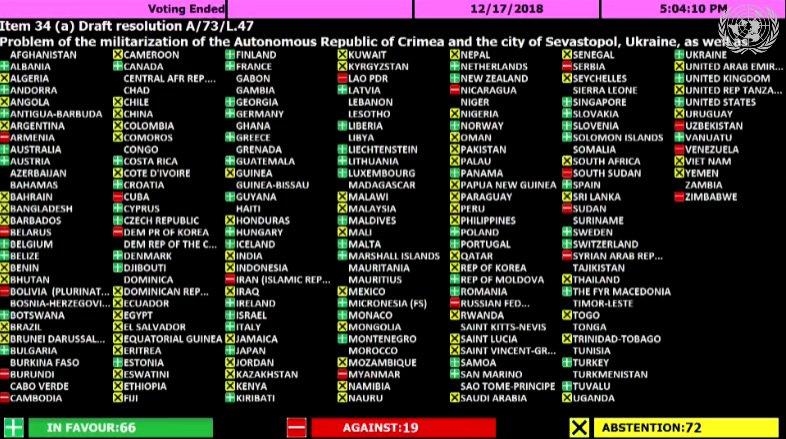 Генассамблея ООН призвала освободить украинских военнопленных моряков и прекратить оккупацию Крыма, - резолюция - Цензор.НЕТ 8929