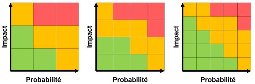 Matrice pour analyse des risques