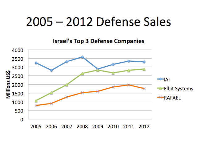 Israel Top 3 Defense Companies Sales - 2012