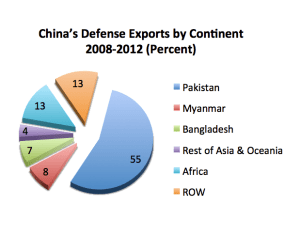 China's Defense Exports - 2008-2012 (%)