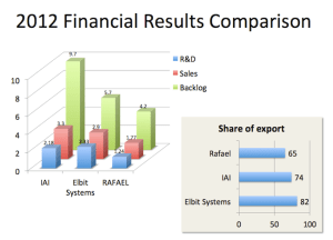 Israel's Top 3 Defense Companies 2012 Financial Results