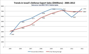 Breakdown of Israel's defense export by area of activity (subscribe for the full analysis)