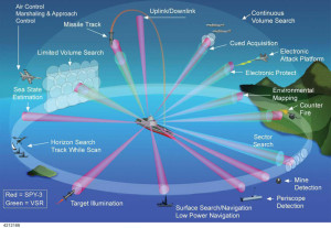 Functional scheme of the DBR radar, developed as a common sensor for DDG-1000 and CVN-21 platforms.