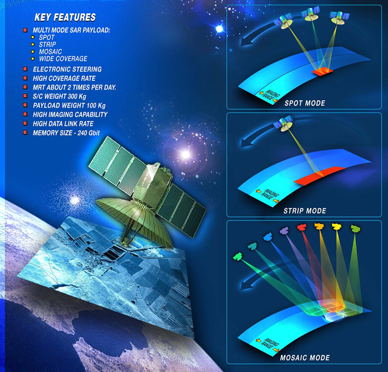 The TECSAR SAR satellite and its modes of operations.