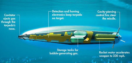 The Russian Shkval torpedo could not easily steer underwater and would often be fired in a straight line.